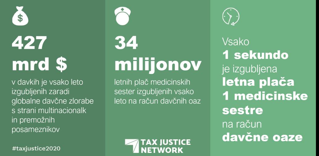 427 milijard izgubljenih davkov vsako leto: ekvivalent letne plače ene medicinske sestre se vsako sekundo izgubi v davčni oazi